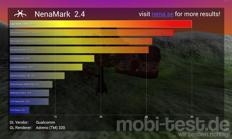 Sony Xperia Z NenaMark