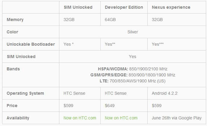 HTC One Tabelle