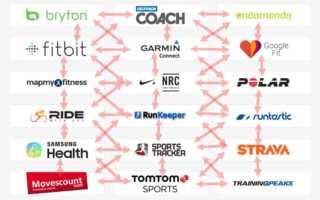Verschiedene Fitnessapps synchronisieren - diese Dienste können es